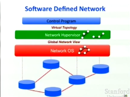 An SDN architecture with network virtualization folded in.